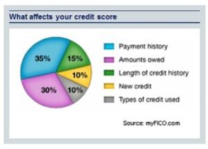 pic for blog 11 credit-score-breakdown